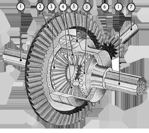 گیربكس كرانویل پینیون - گیربکس بول هلیکال - گیربکس bevel helical - توان گستر آرمانی