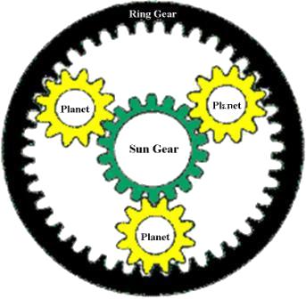 گیربکس خورشیدی - توان گستر آرمانی - Planetary Gear Units